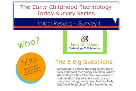 Early Childhood Education Questions Infographic 5 Big Questions Of Early Childhood