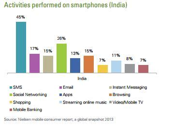 usage pattern analysis of smartphones with 3rd largest smartphone market in the world india to