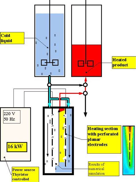 Oov 1 Experimental Rig Continuous Ohmic Heater