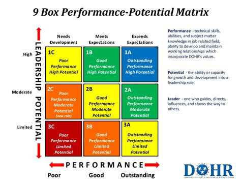 9 Box Matrix Employee Performance Calibration Template