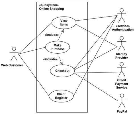 cara membuat uml use case diagram pengetahuan dasar diagram use case dasar komputer buat