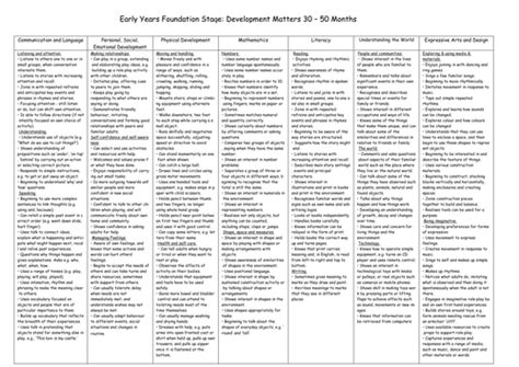 printable version of eyfs revised eyfs 2012 30 50 months development matters by