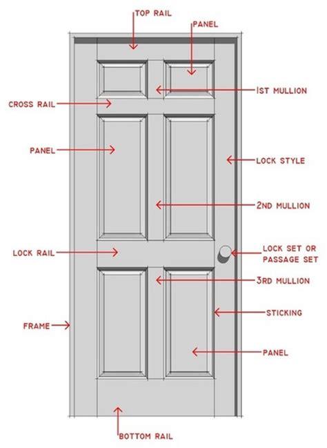 Door Knob Diagram by Closet Door Knob Height Roselawnlutheran