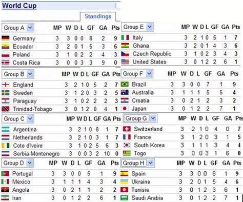 resultados mundial el de asuncion resultados hasta hoy de la copa
