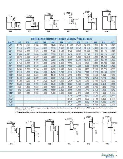 pallet rack capacities warehouse racking capacity