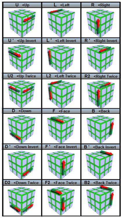 3x3 rubik s cube tutorial short algorithms layer the easiest way to solve a rubik s cube with step by step