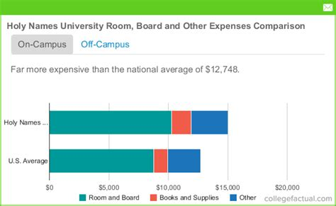 Oakland Room And Board by Holy Names Room Board Costs Dorms Meals