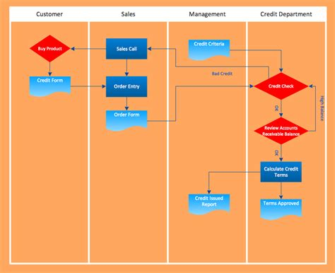 flowchart exles templates