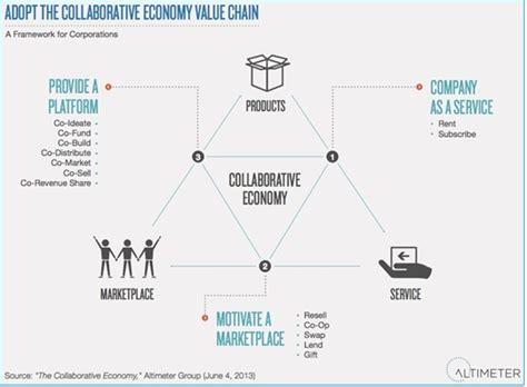 cadena de valor digital la cadena de valor en una econom 237 a digital