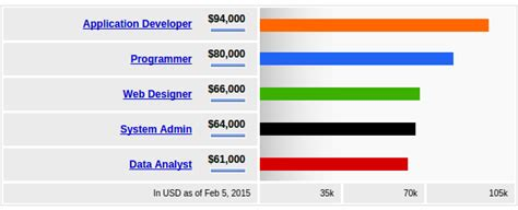 android developer salary why should one learn android development in 2016 quora