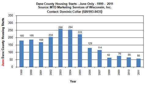 Dane County Records Dane County Housing Starts Lower In June