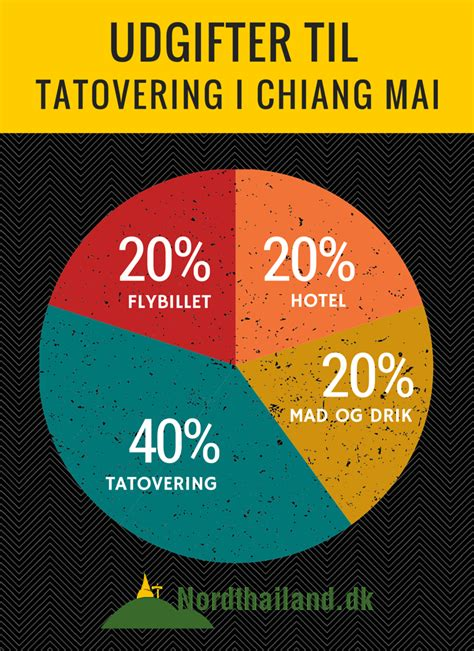 tattoo prices chiang mai guide til tatovering i chiang mai thailand