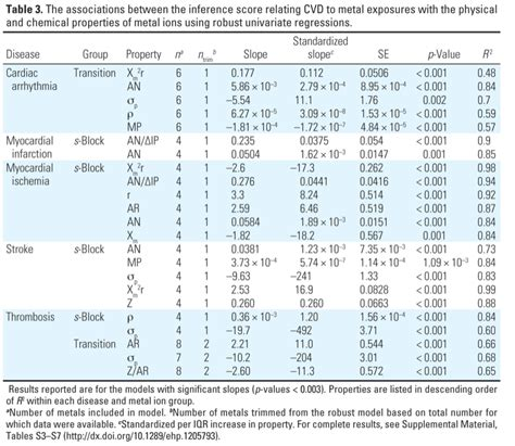 Html Table Properties Ehp Cardiovascular Outcomes And The Physical And