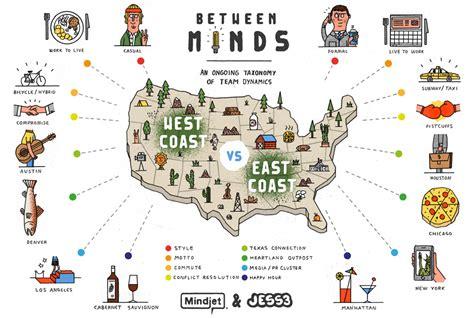 Beverage Coasters Between Minds East Coasters Vs West Coastersmindjet Blog
