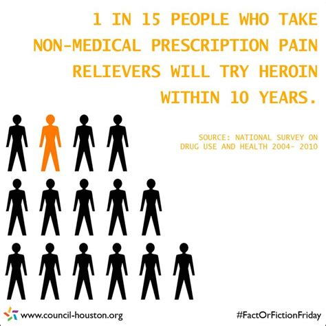 Facts About Methadone Detox by Knowledge Is Power Don T Be A Statistic Recovery