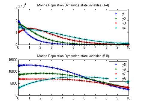 section 4 1 population dynamics parameter estimation of marine population matlab