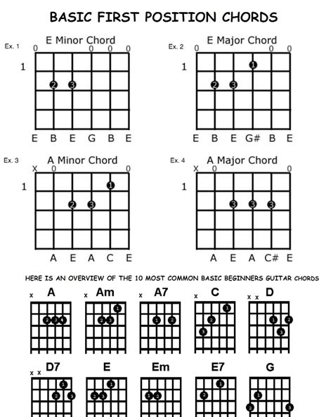 Basic Guitar Chords Finger Placement Pdf