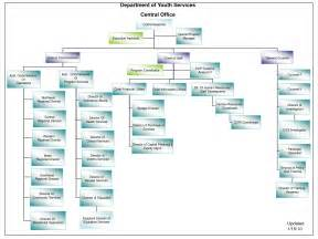 office organization chart template 5 best images of microsoft executive organization chart