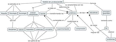 imagenes teorias educativas teor 205 a de la educaci 211 n lectura 6 191 se relacionan