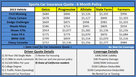 sle car insurance quotes quotesgram