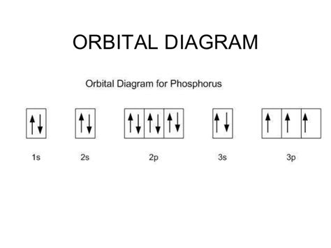 what is an orbital diagram electron configuration