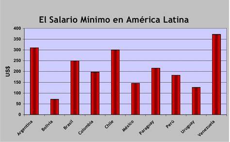 cual es el salario mnimo de un jubilado 2016 jaque al neoliberalismo el salario m 237 nimo en am 233 rica latina