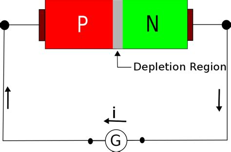 pn junction diode book file se zero biased diode svg wikibooks open books for an open world