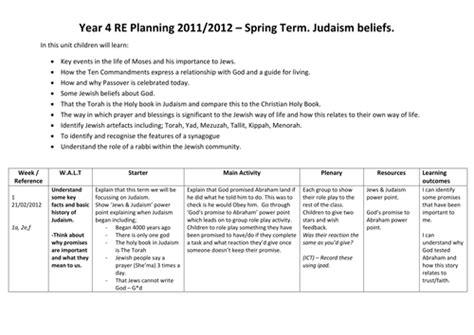 judaism beliefs scheme of work by alarter teaching