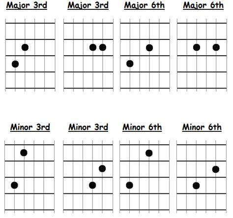 Guitar 6th Chords