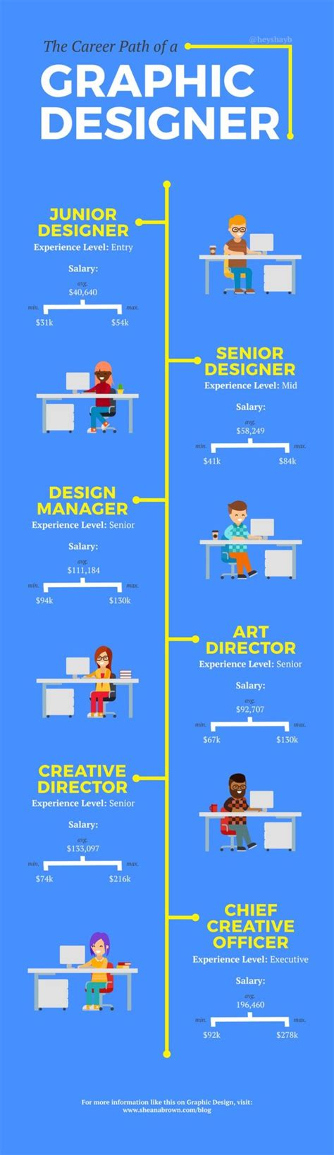 path layout graphic design business infographic deciding on a graphic design career