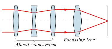 zoom lens wikipedia