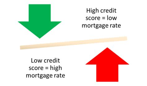what credit score do i need to get a mortgage the
