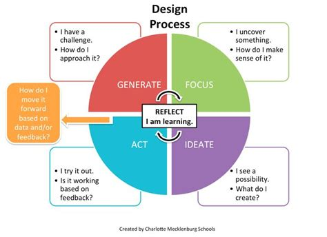 design thinking graduate programs 1000 images about design thinking on pinterest samsung