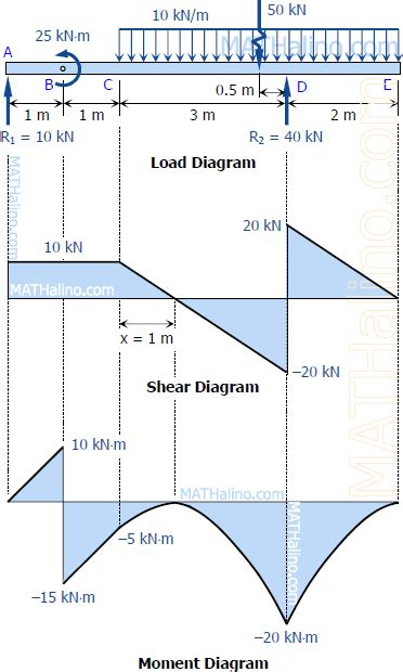 shear and moment diagrams solution to problem 428 relationship between load shear