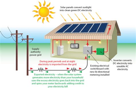 solar panels how they work diagram how does solar power work solar energy production solar