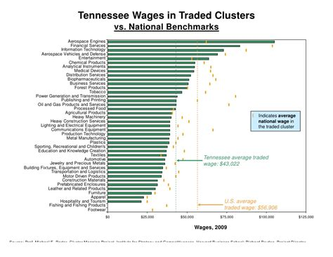 Of Tennessee Aerospace Mba Program by Ketels New Learnings On State And Regional