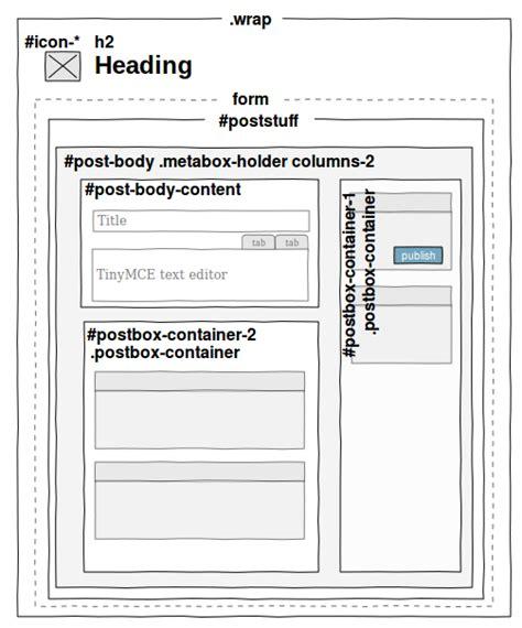 wordpress layout meta box integrating with wordpress ui meta boxes on custom pages