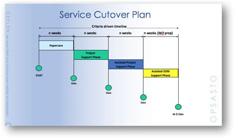 cutover plan template gallery of data migration cutover checklist