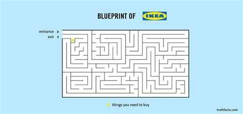 funny greeting card blueprint of ikea truth facts ikea routing roflol pinterest creative true facts