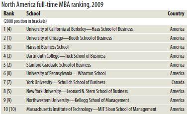 Assumption Mba Ranking rankings financial samurai