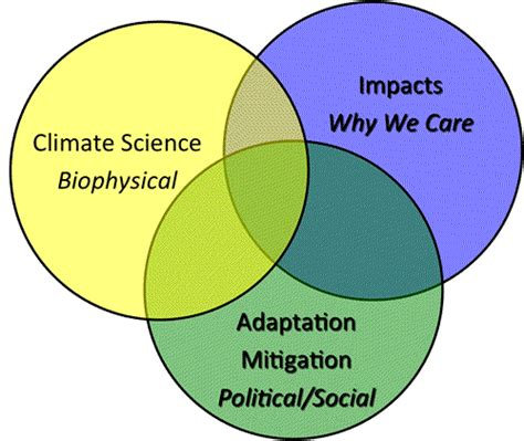 weather and climate venn diagram geog 202