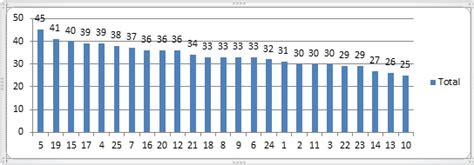 Dissertation Survey Analysis by Dissertation Survey Analysis