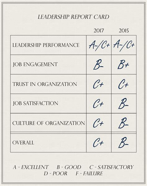 report card report card on pr leaders the plank center for