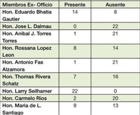 tabla contributiva 2015 pr ausentismo y falta de inter 233 s de los legisladores sobre