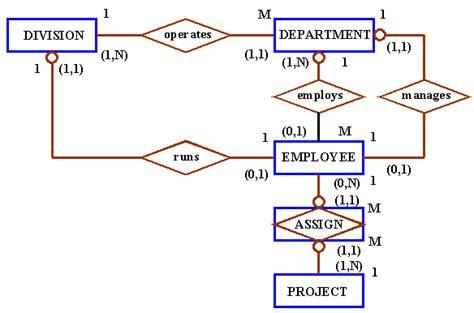 er diagram exle employee department cis 155 assignment
