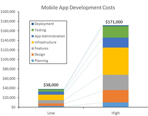 layout app cost cost to build a mobile app a survey clutch co