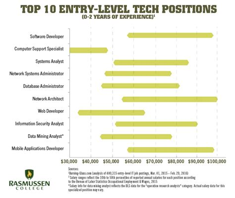 visual communication design salary range 10 entry level it salaries that could change your life