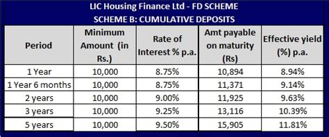 corporation bank housing loan emi calculator lic housing finance loan emi calculator 28 images emi