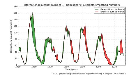 solar sunspot cycle why has the sun been so quiet lately strange sounds