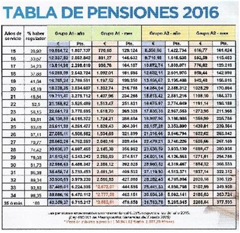 tabla de pensiones alimenticias ecuador 2017 sinmiedoseccom tabla pension alimenticia 2016 tabla de pensiones